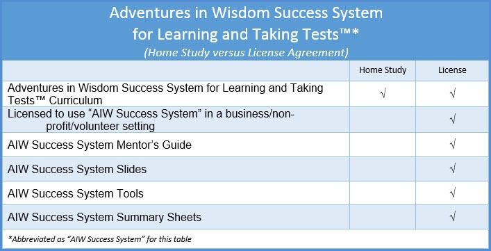 Home Study vs Business Use - AIW Success System